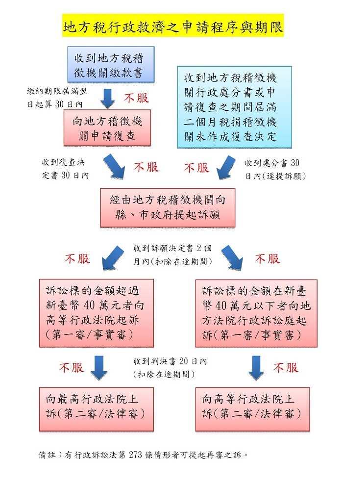 地方稅行政救濟之申請程序與期限流程圖